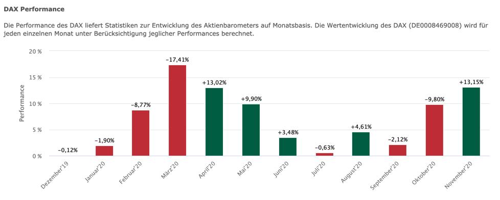 DAX-Monatsstatistik von wallstreet-online