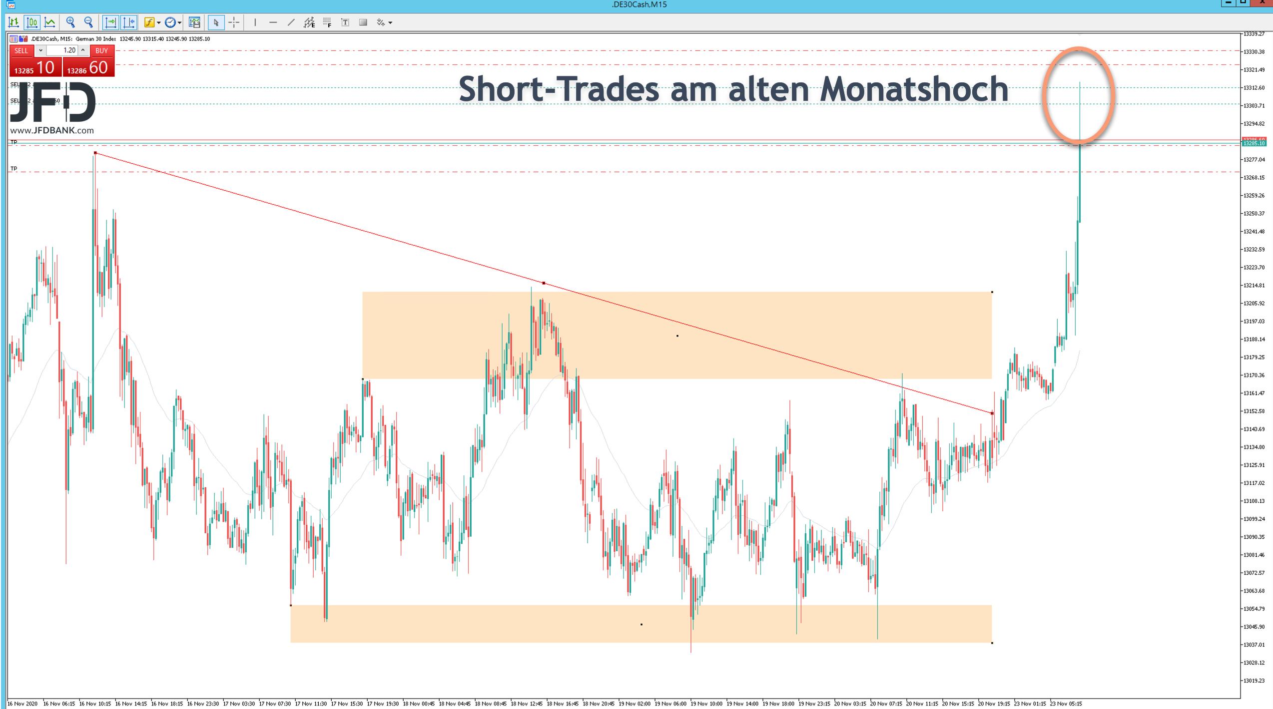 Short-Trade im DAX