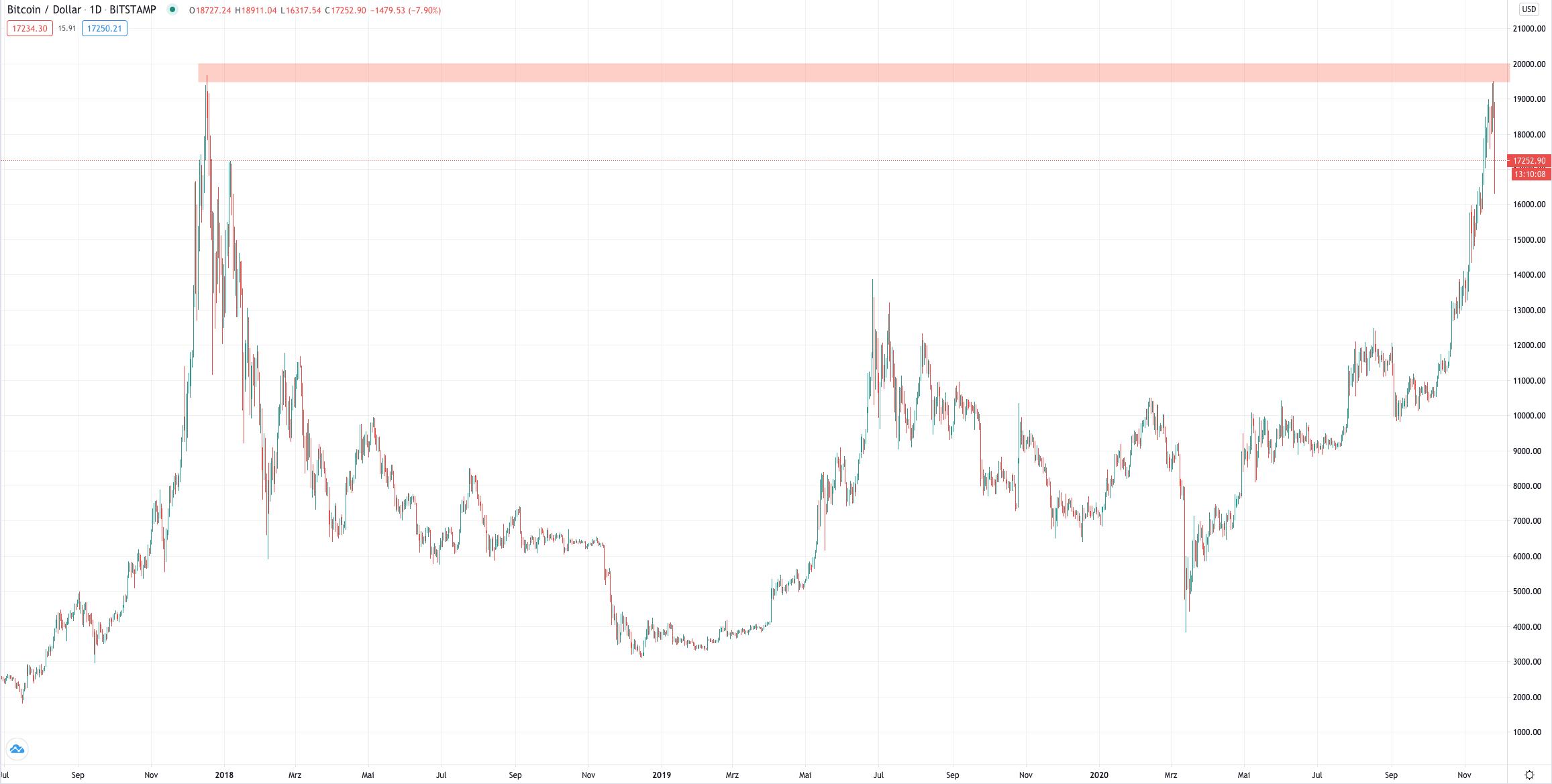Bitcoin hat Respekt vor dem Allzeithoch