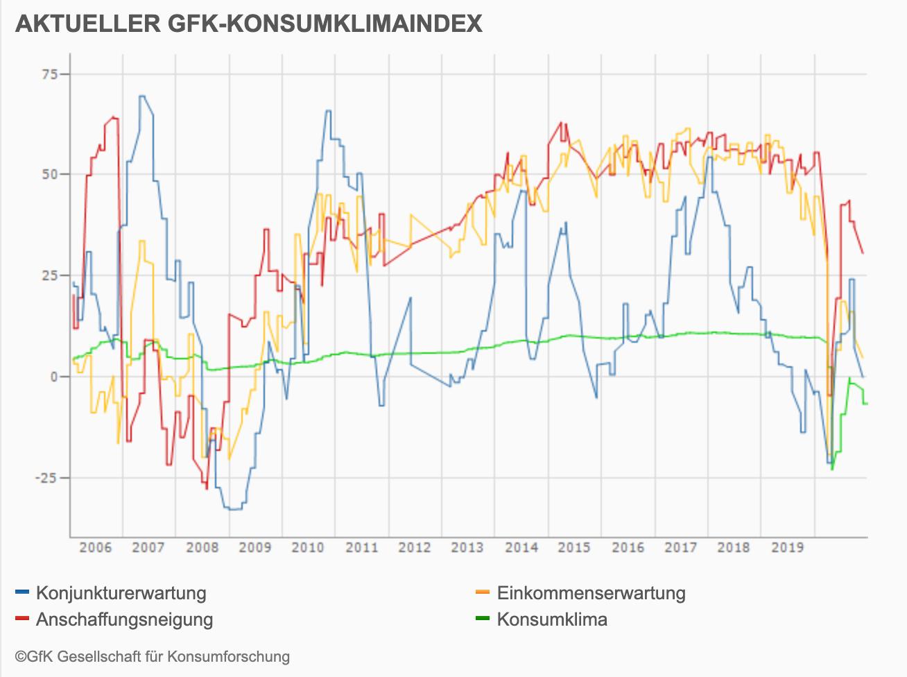 Gfk Konsumklimaindex im Zeitablauf