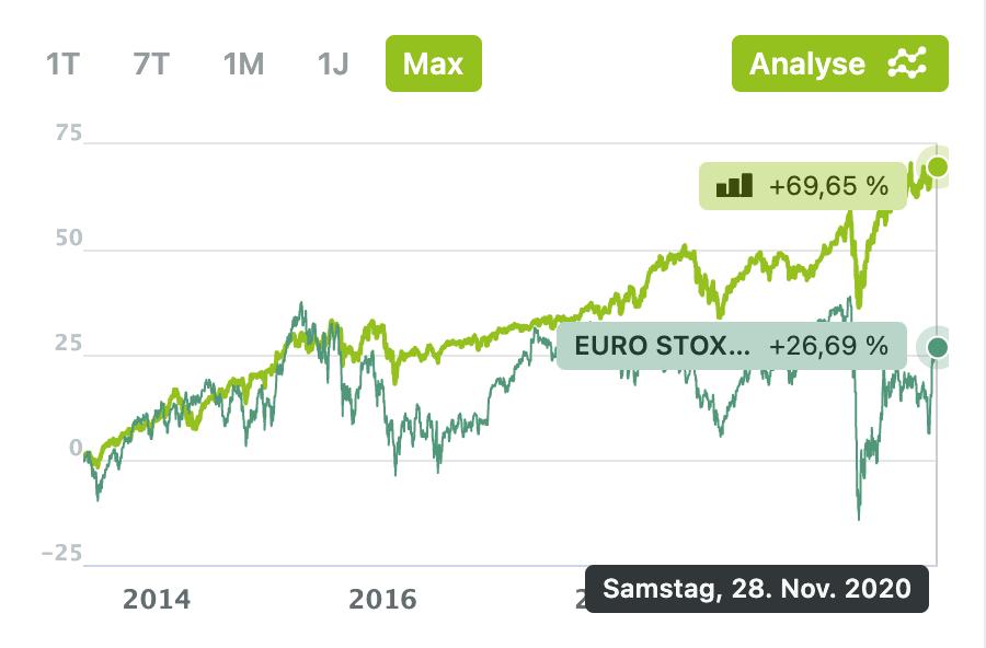 Vergleich wikifolio mit EURO STOXX