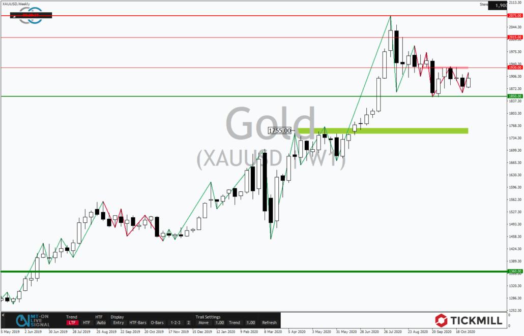 Tickmill-Analyse: Wochenverlauf im Gold