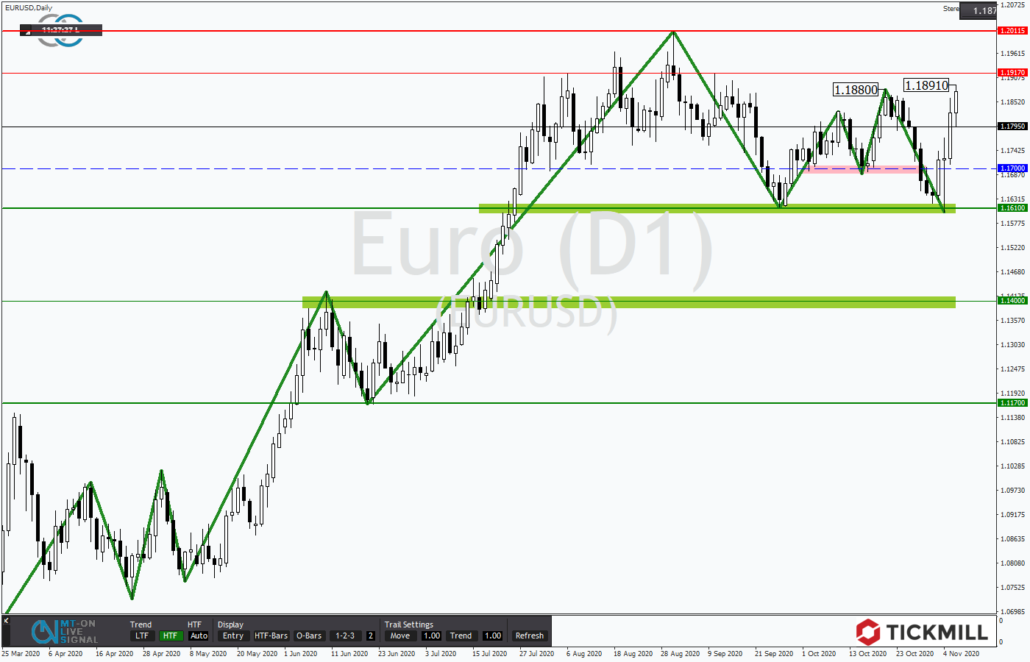 Tickmill-Analyse: EURUSD 100 im Tageschart