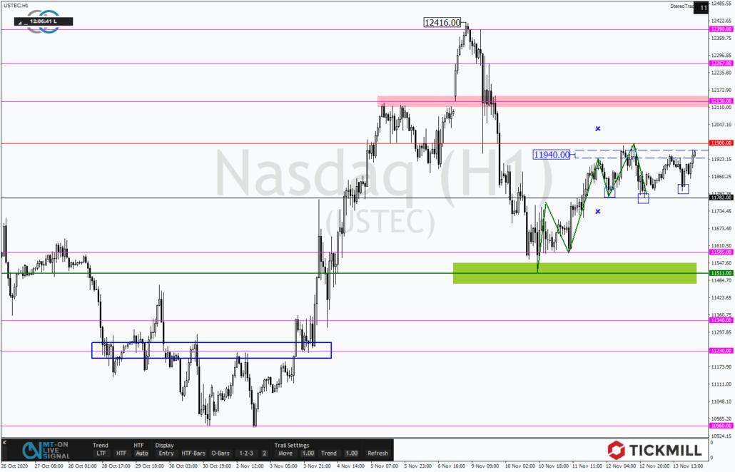 Tickmill-Analyse: Nasdaq 100 im Stundenchart