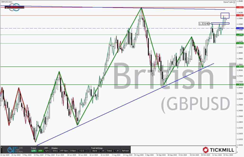 Tickmill-Analyse: GBPUSD im Tageschart