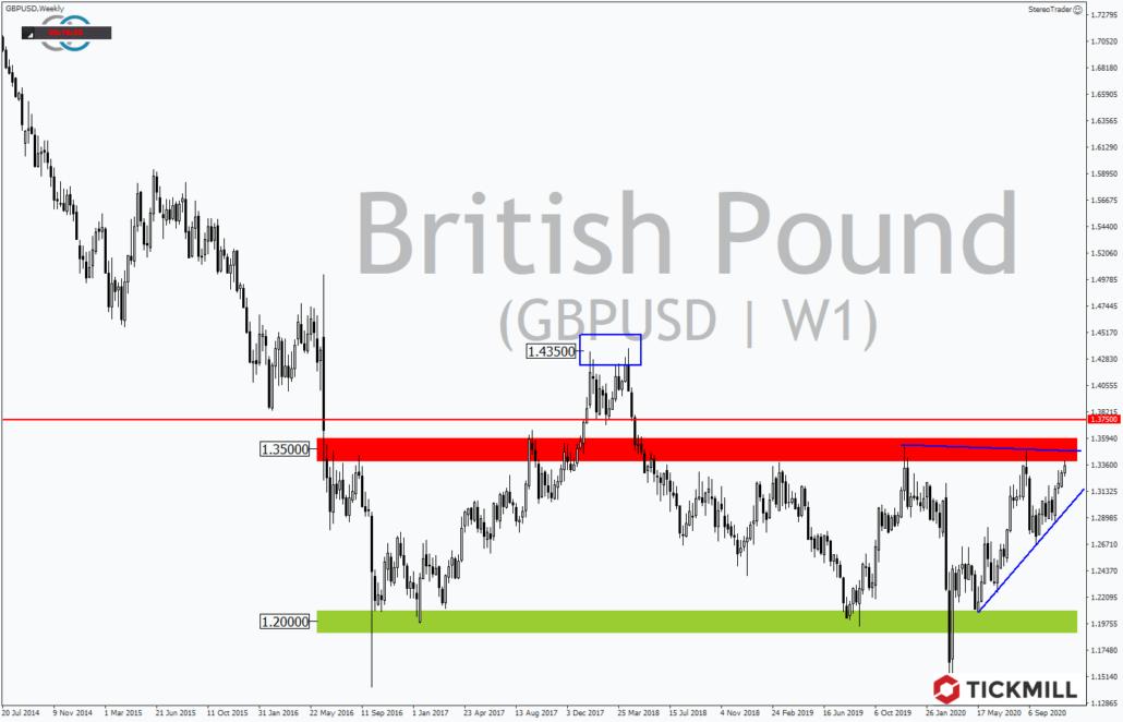 Tickmill-Analyse: Wochenverlauf im GBPUSD