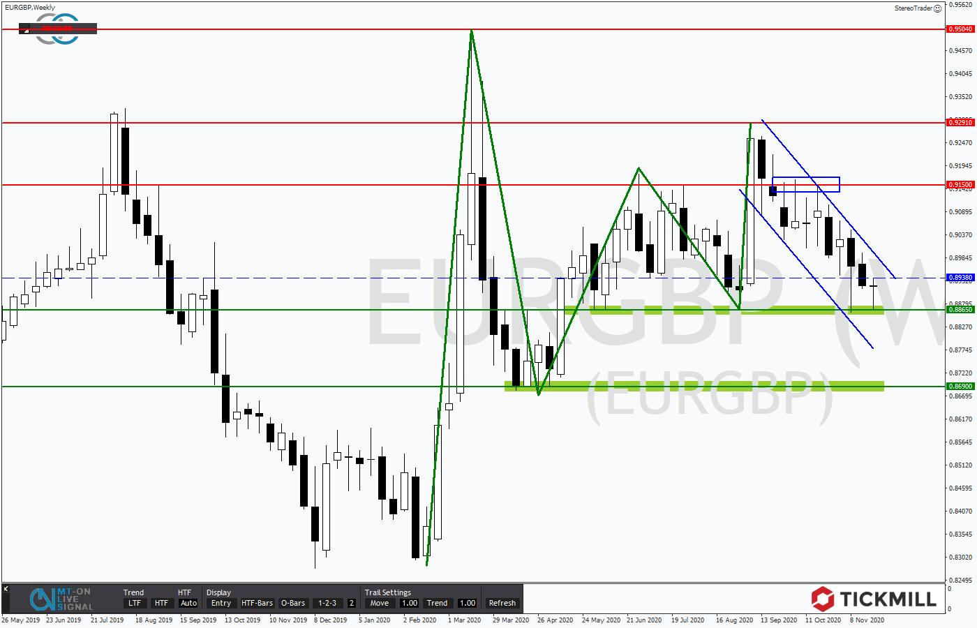 Tickmill-Analyse: Wochenverlauf im EURGBP