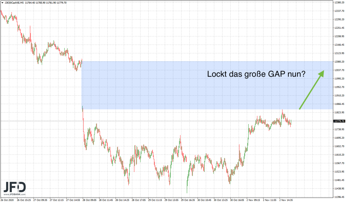 GAP.close im DAX nun Ziel?