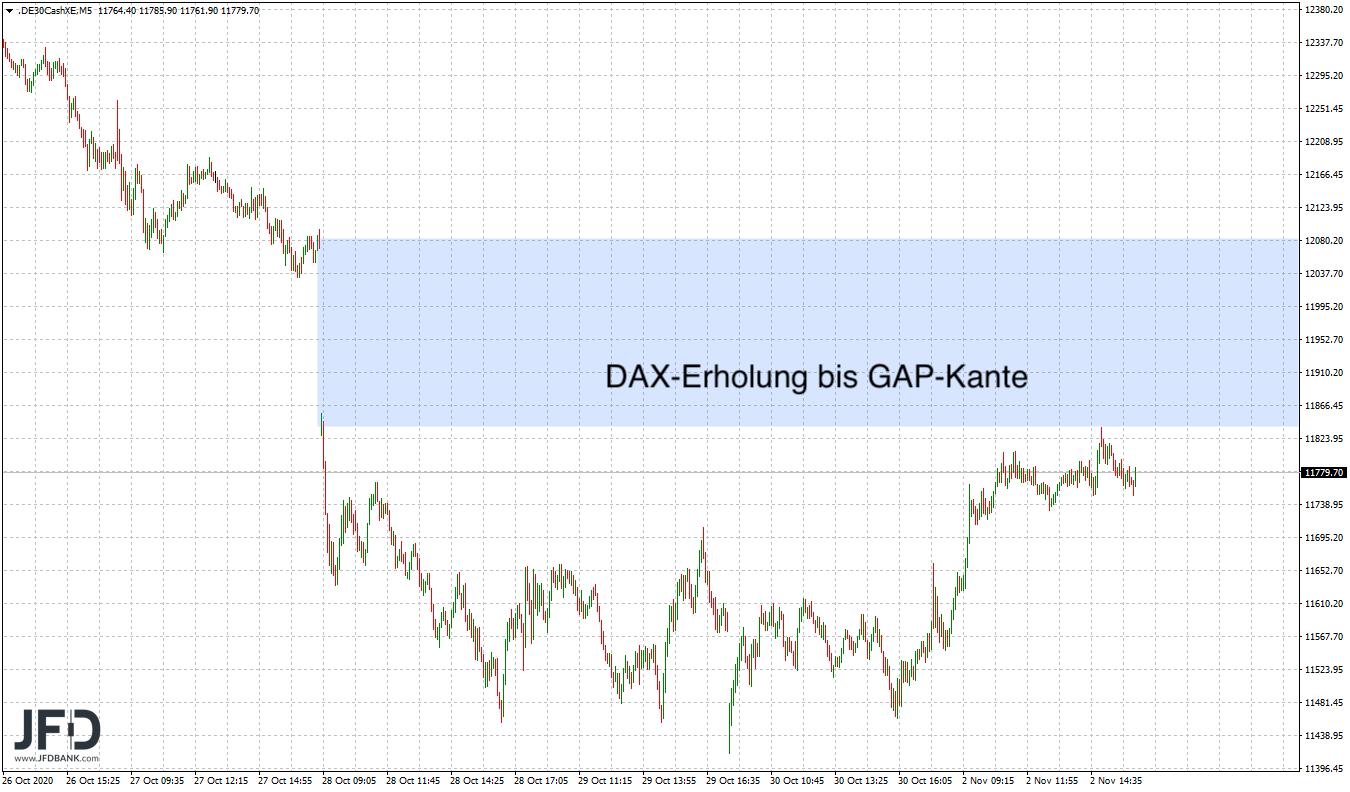 DAX-Ziel erreicht