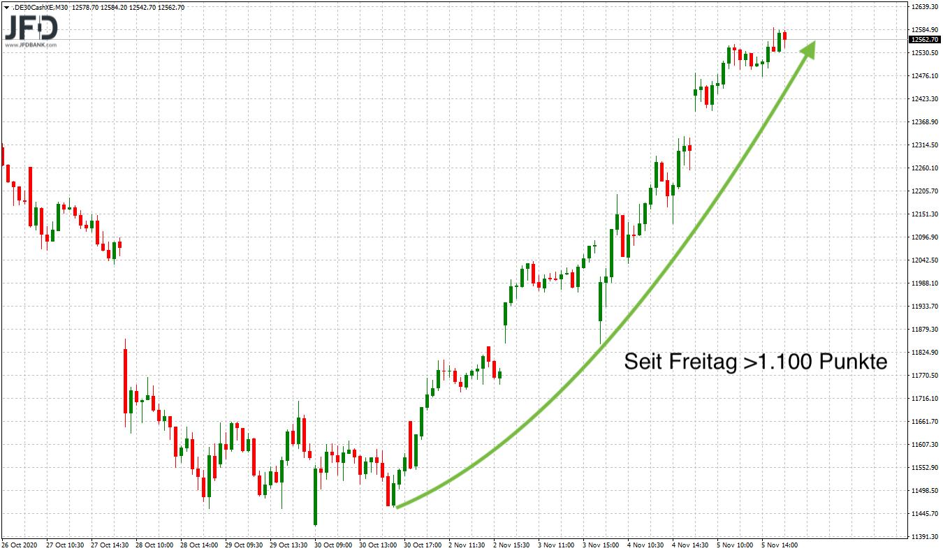 Dynamik am Aktienmarkt