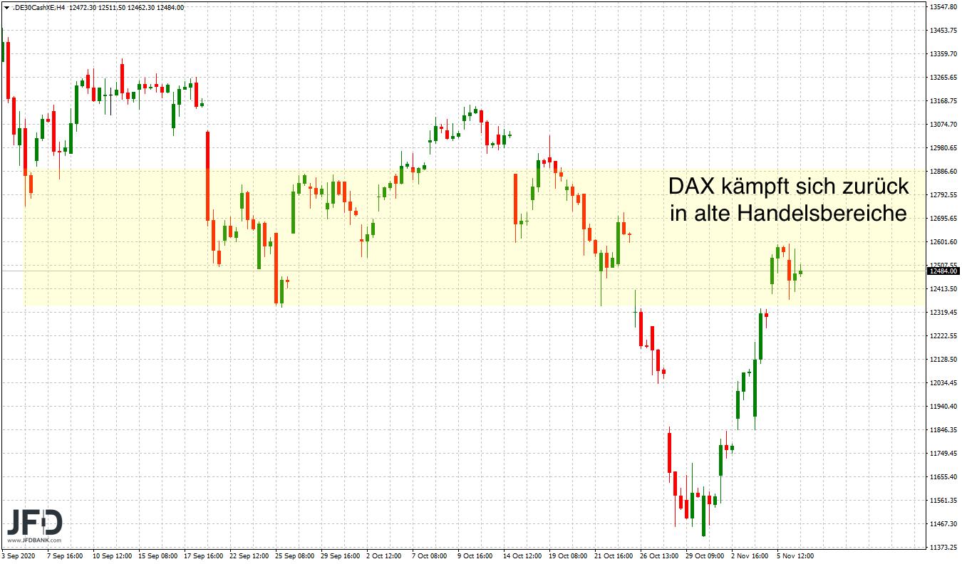 DAX-Kursregion aus September erreicht