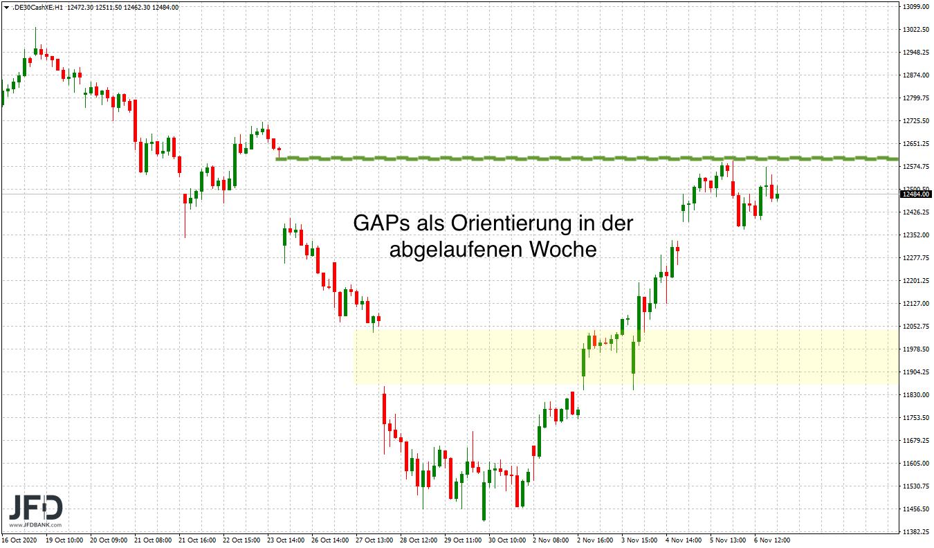 GAP-close aus der abgelaufenen DAX-Woche