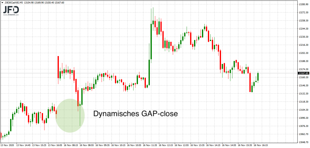 DAX-GAP-close am Montagmorgen