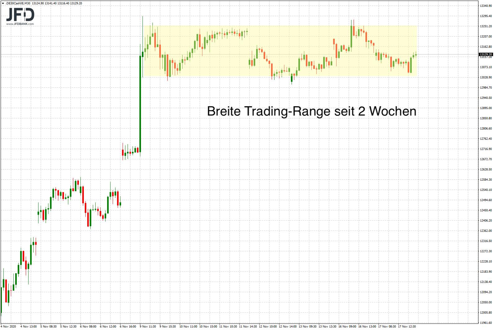 Trading-Range der letzten beiden Wochen