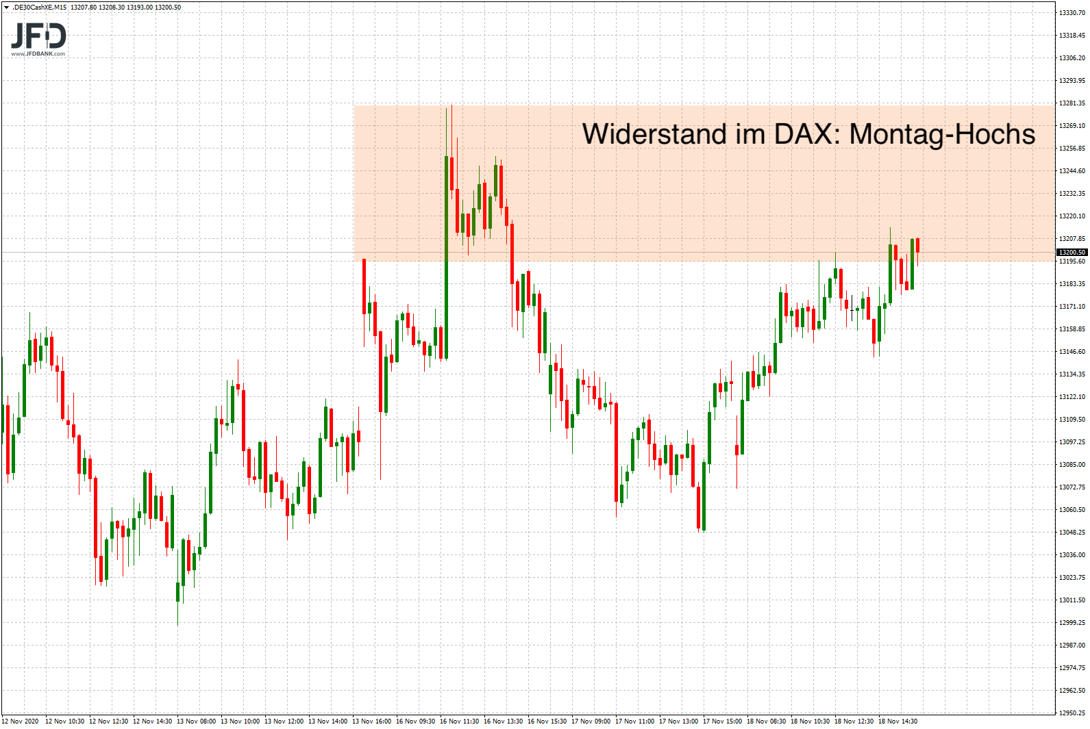 DAX-Widerstand vom Montag bleibt bestehen