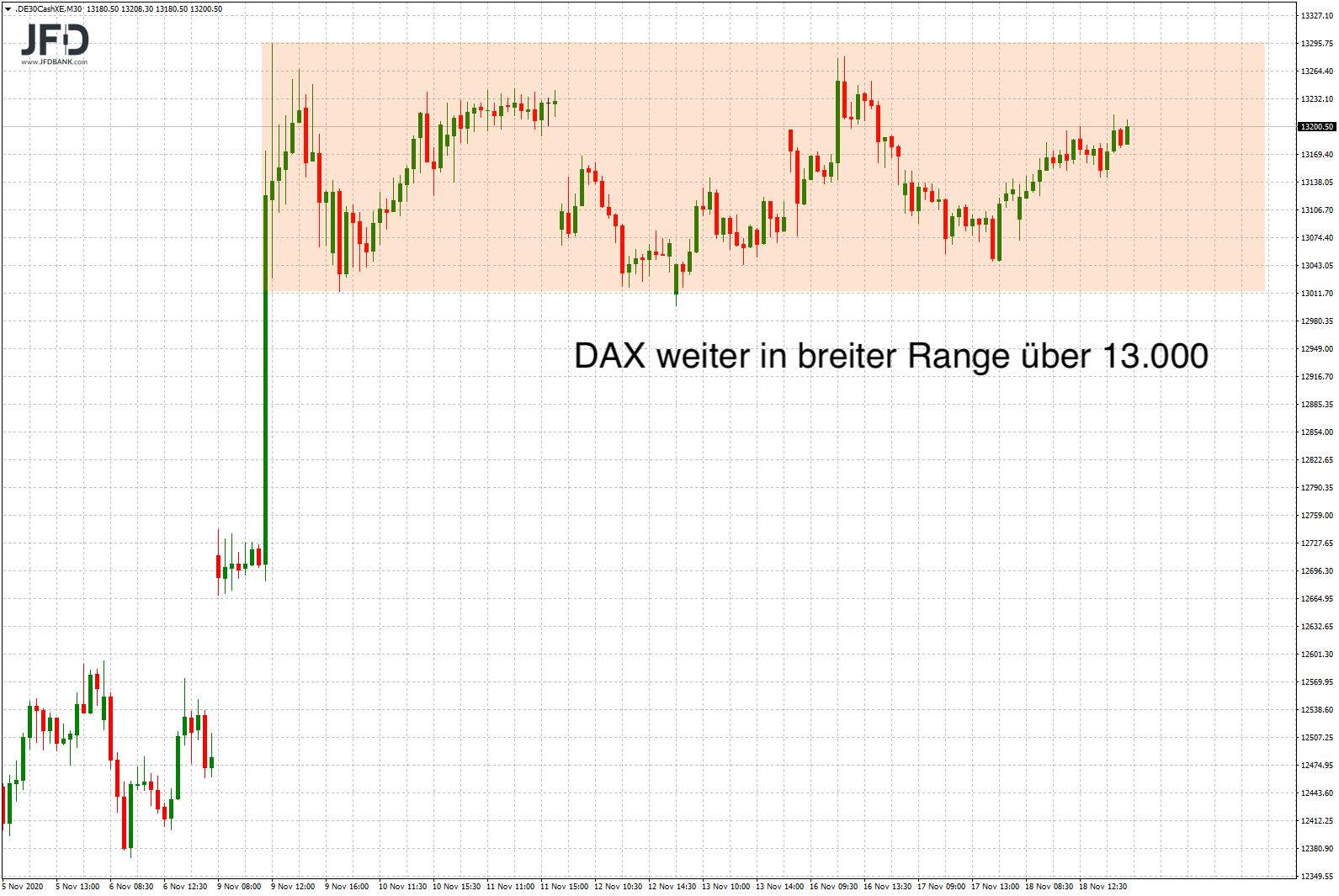 DAX-Range im Mittelfrist-Chart