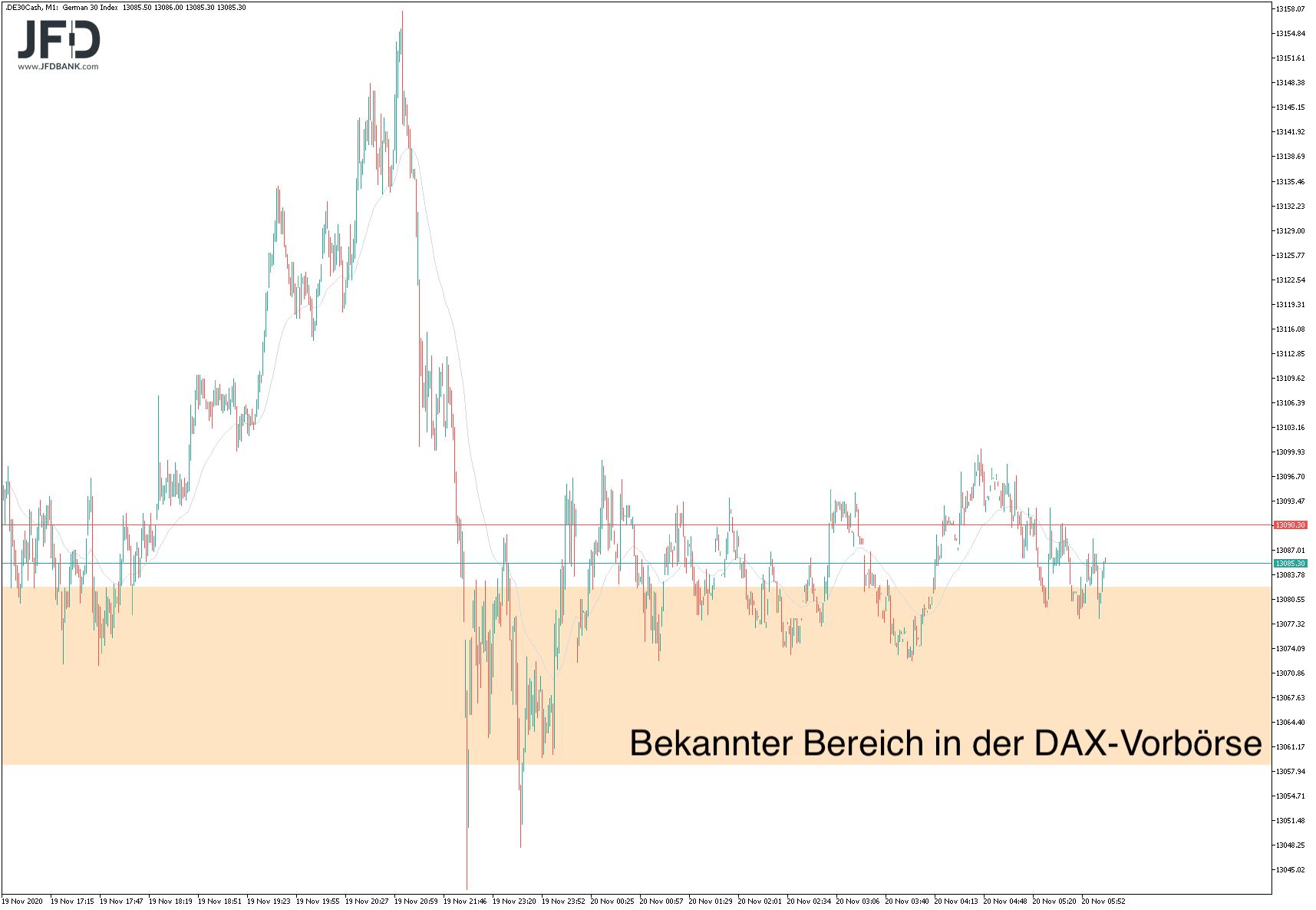 DAX Vorbörse erneut an Unterstützung