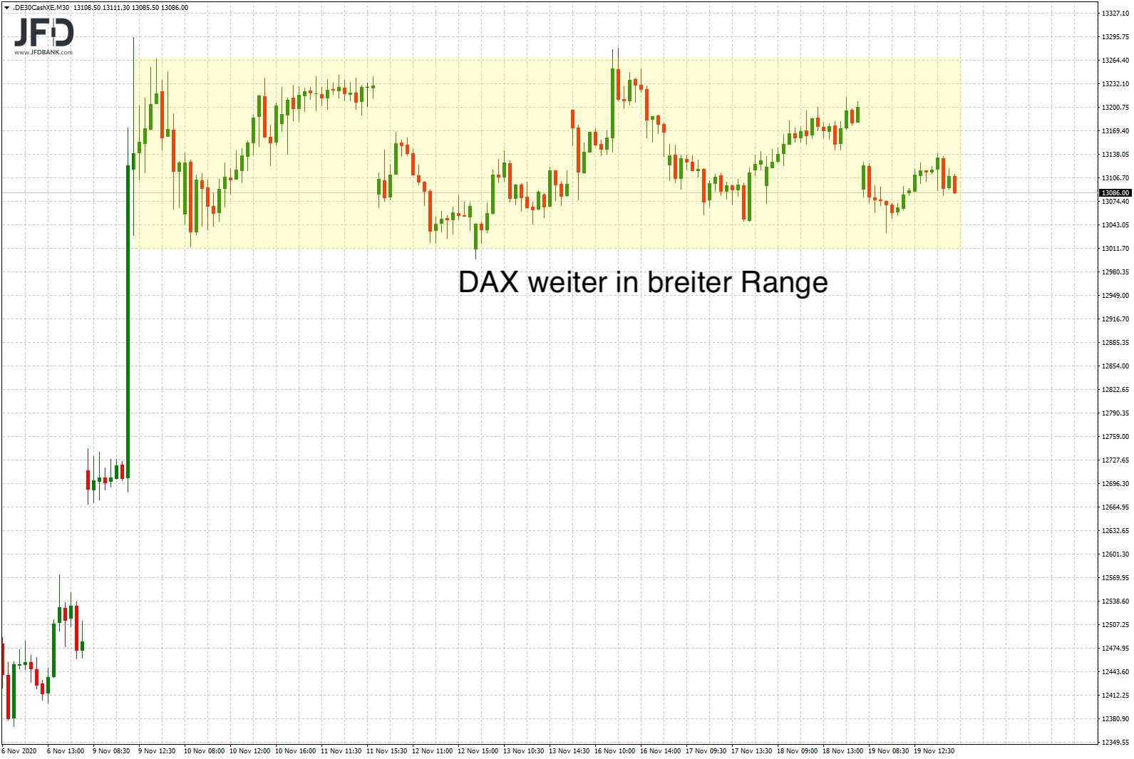 DAX-Bild übergeordnet