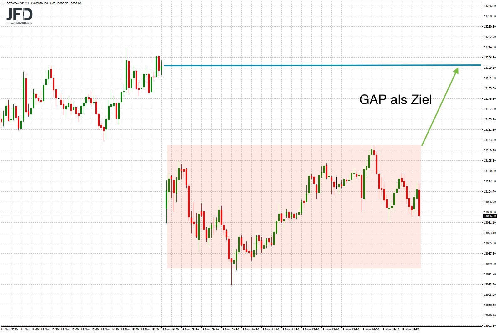 DAX-GAP als Tradingidee