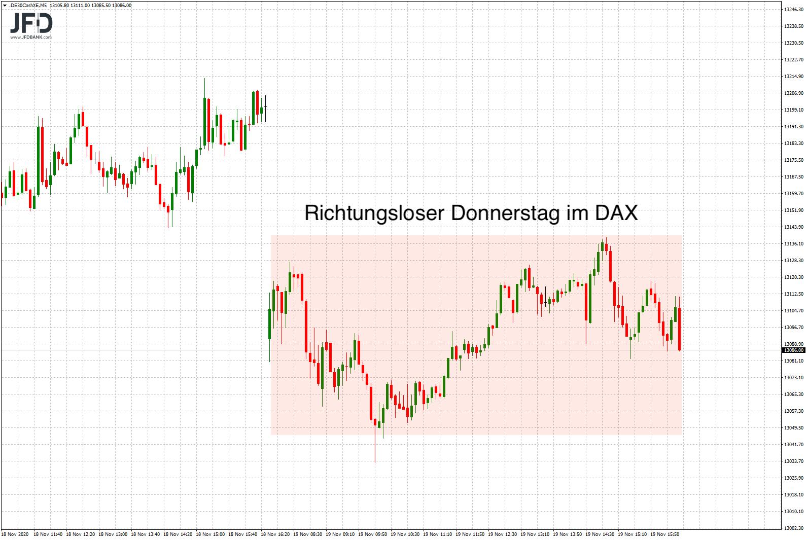 DAX-Handelstag im Rückblick