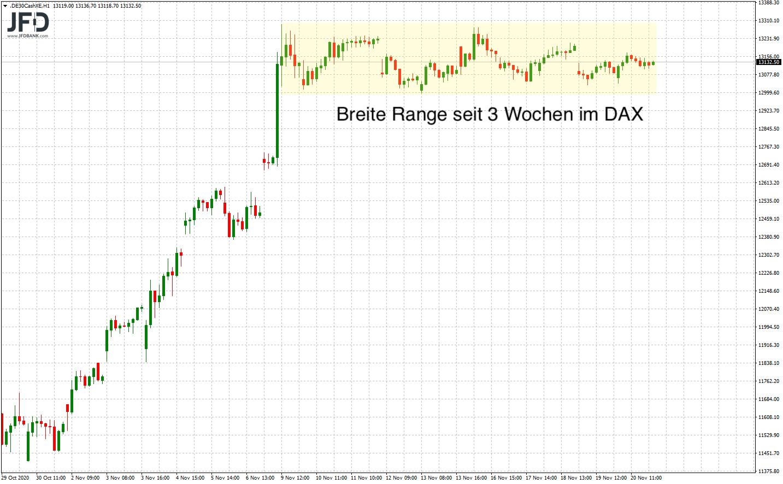 DAX-Range der letzten Handelswochen