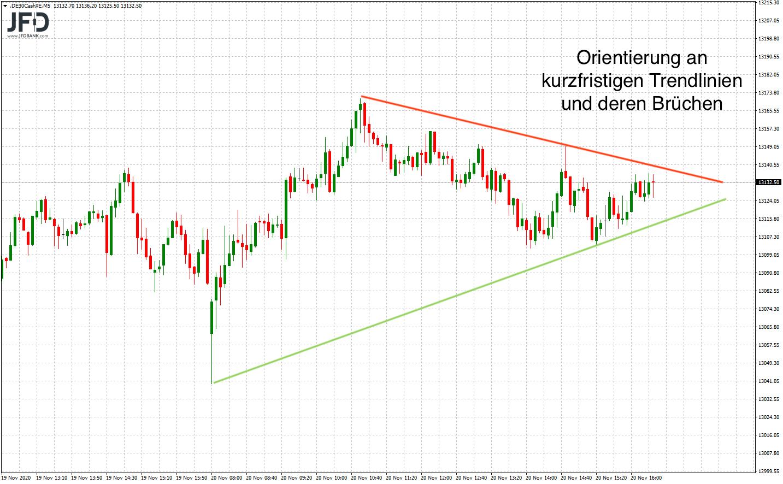 Trendlinien im DAX als Dreieck