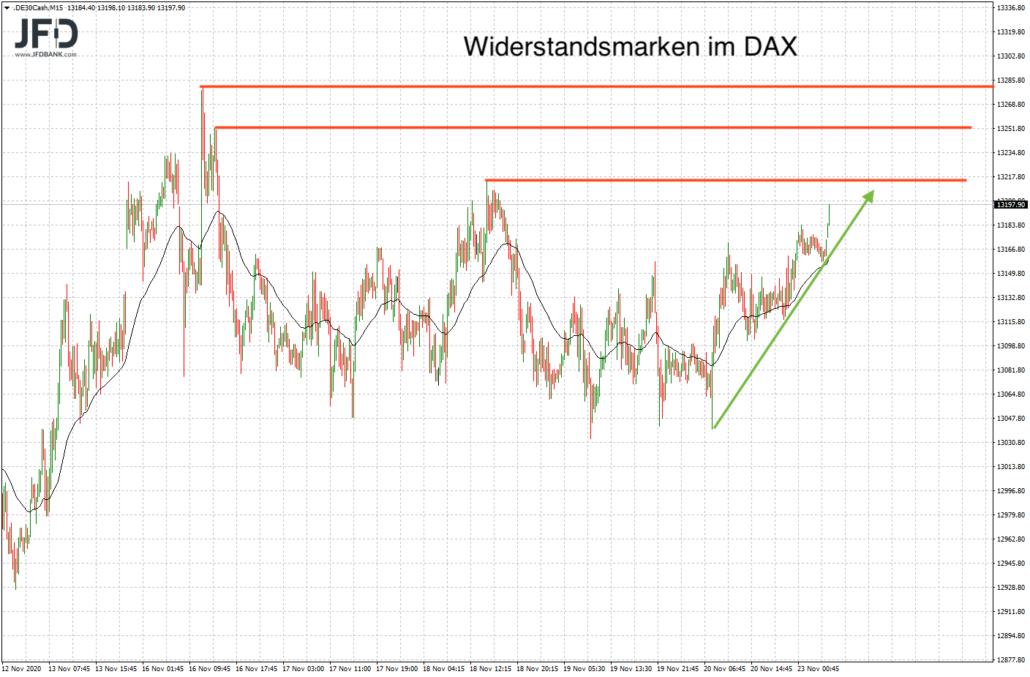 DAX-Ziele vom Montag