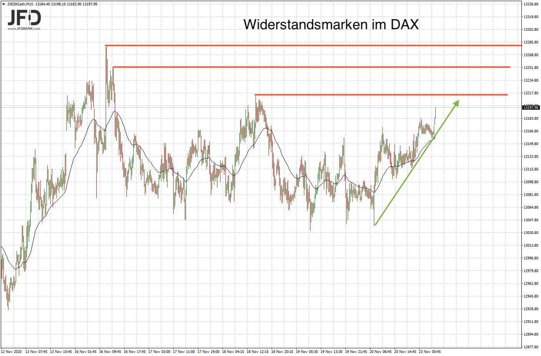 DAX-Widerstände am Montag