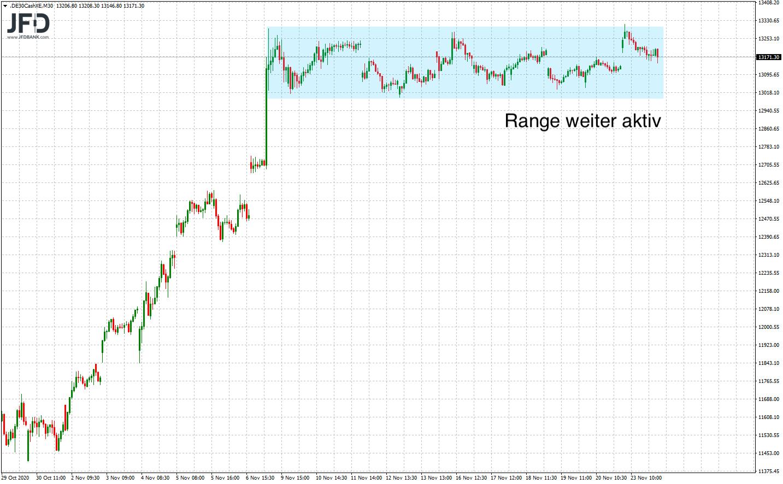DAX-Range übergeordnet weiter aktiv