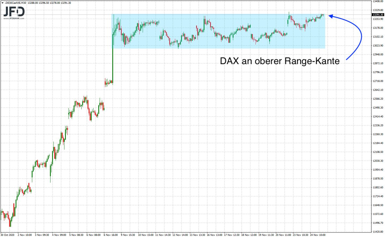 Widerstand zur DAX-Wochenmitte