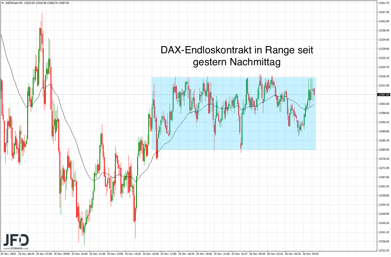 DAX-Endloskontrakt am Donnerstag