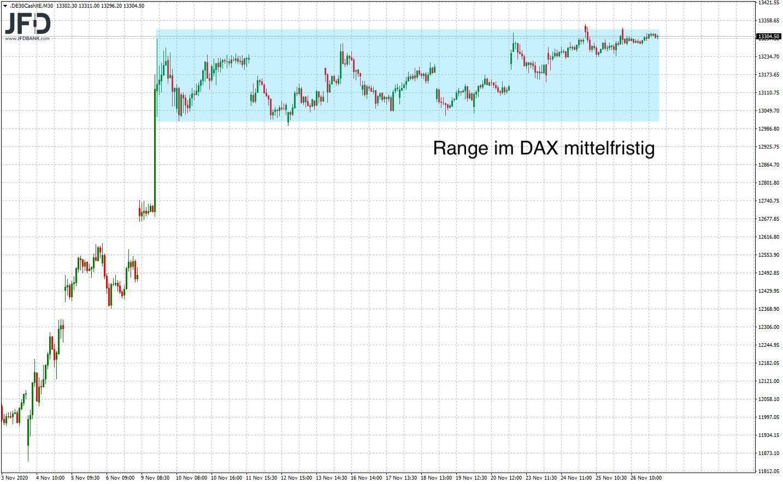 DAX-Range weiter aktiv