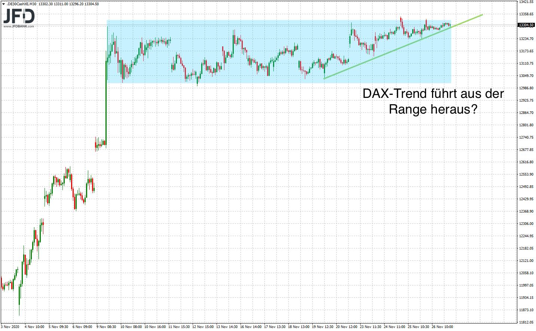 Rückblick auf DAX-Range