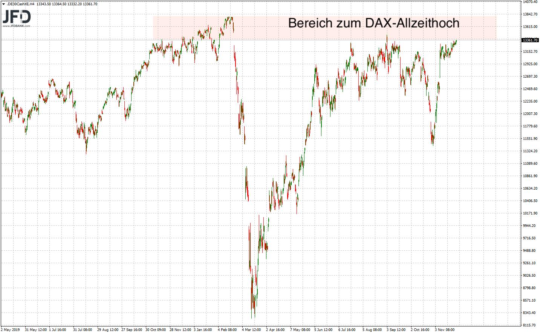 DAX-Widerstände im Big Picture