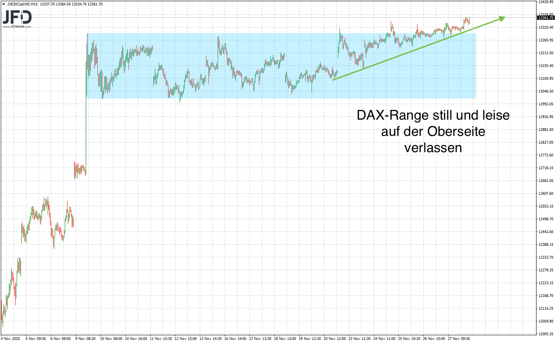 DAX-Trend führt aus der DAX-Range