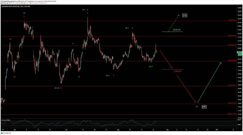 Chart 26.08.2020