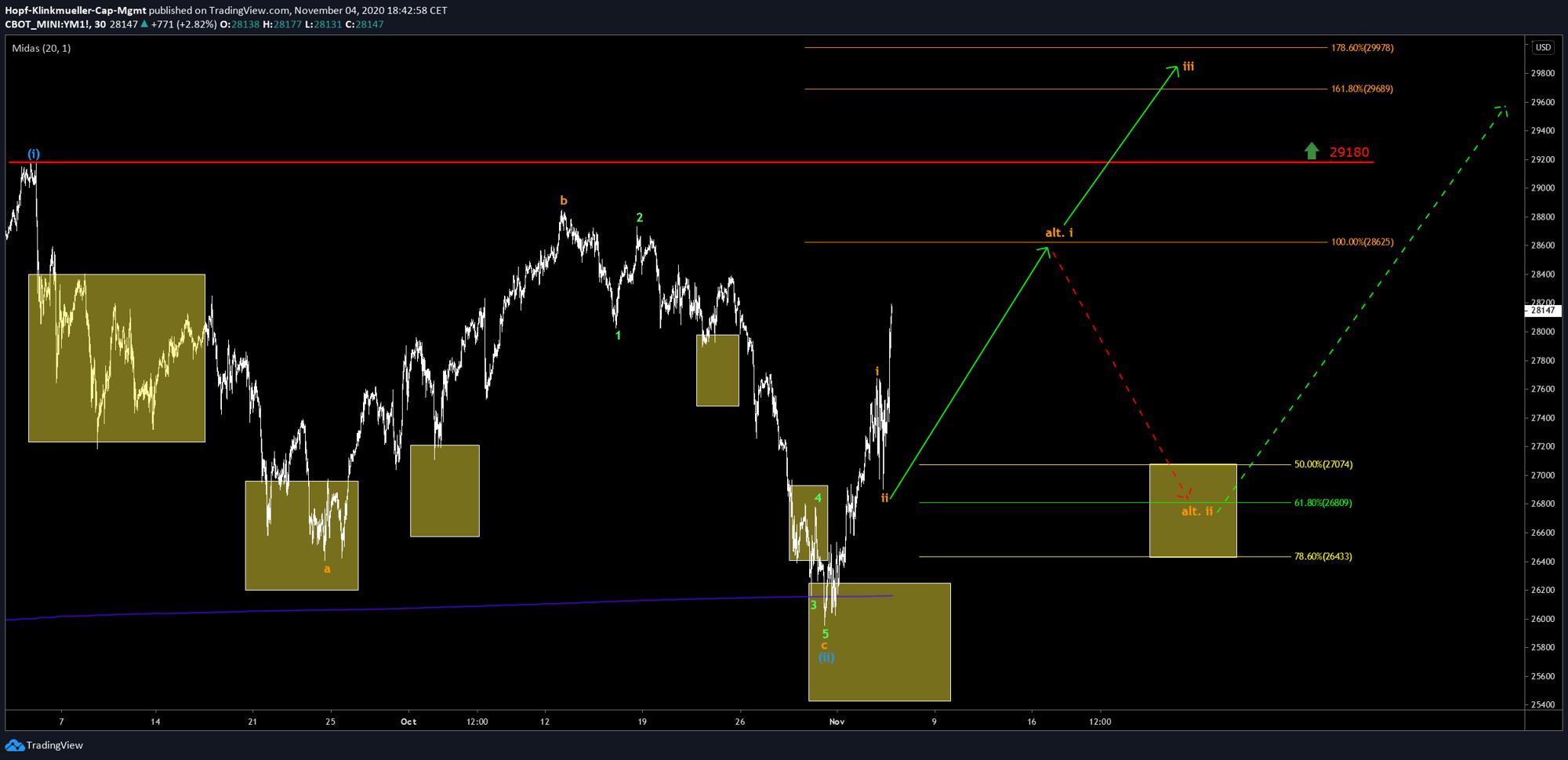 Chart DOW JONES mit Szenario