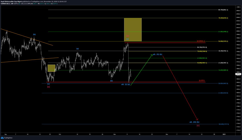 Gold-Chart mit Szenario