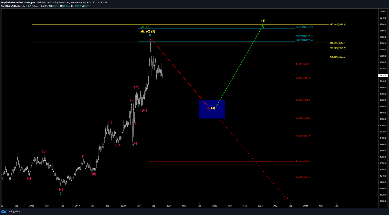 Gold-Chart mit Szenario 2