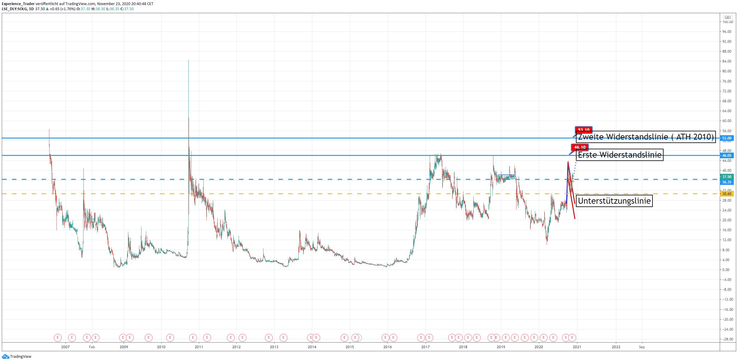 Langfristiger Chart von SolGa