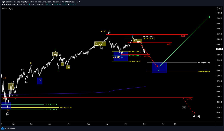 Chartszenario im S&P500