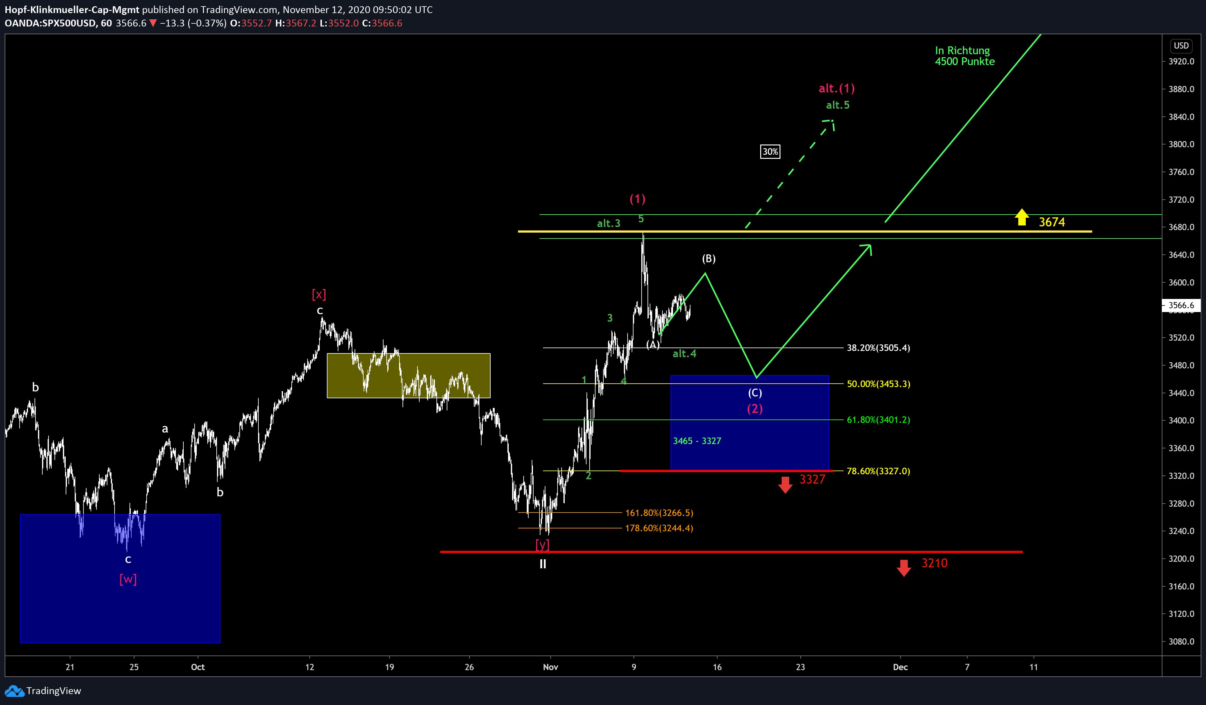 Chart S&P500