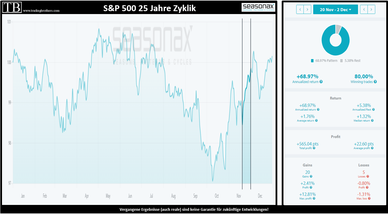 S&P 500 25 Jahre Zyklik