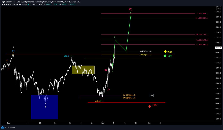 S&P500 mit Szenario