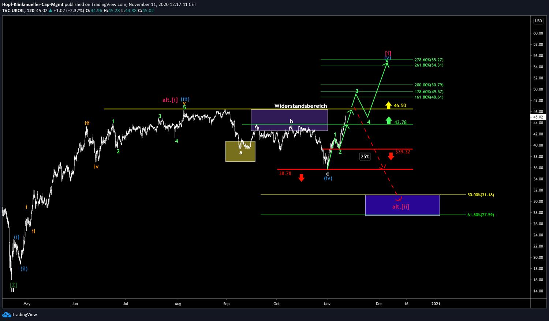 Chart Brent Öl