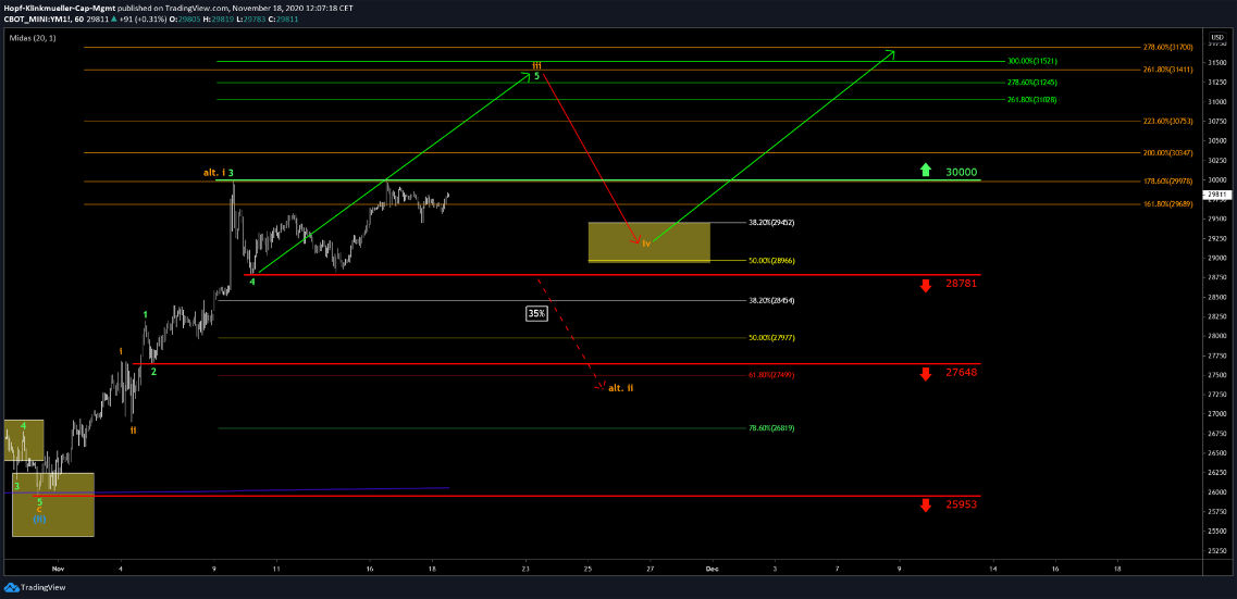 Dow Jones Chart mittelfristig