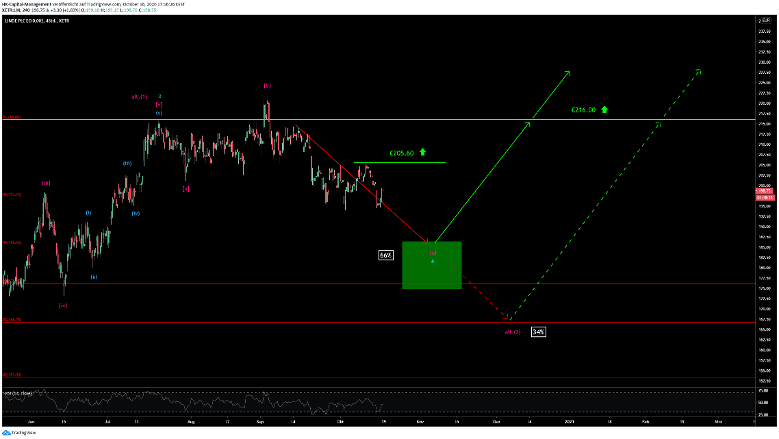 Linde Chart 18.10.2020