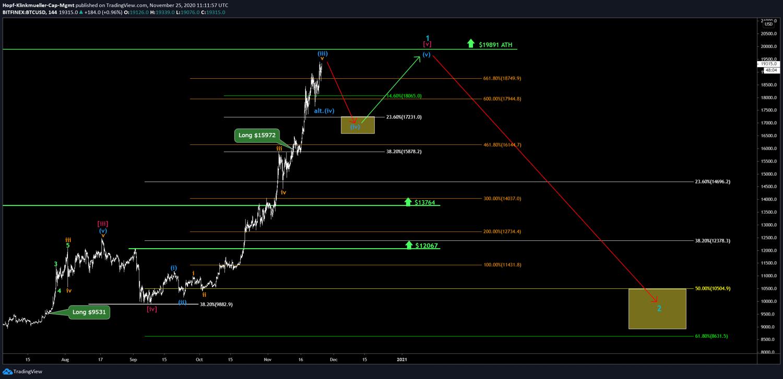 Bitcoin im Chartbild