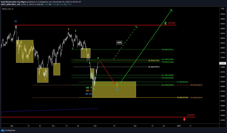 Chartbild Dow Jones mit Szenario