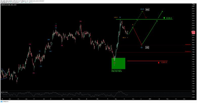 Linde Chart 20.11.2020